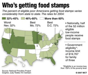 food-stamps-who-gets-them